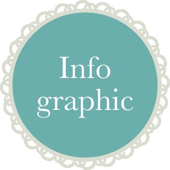 infographic vormgeving