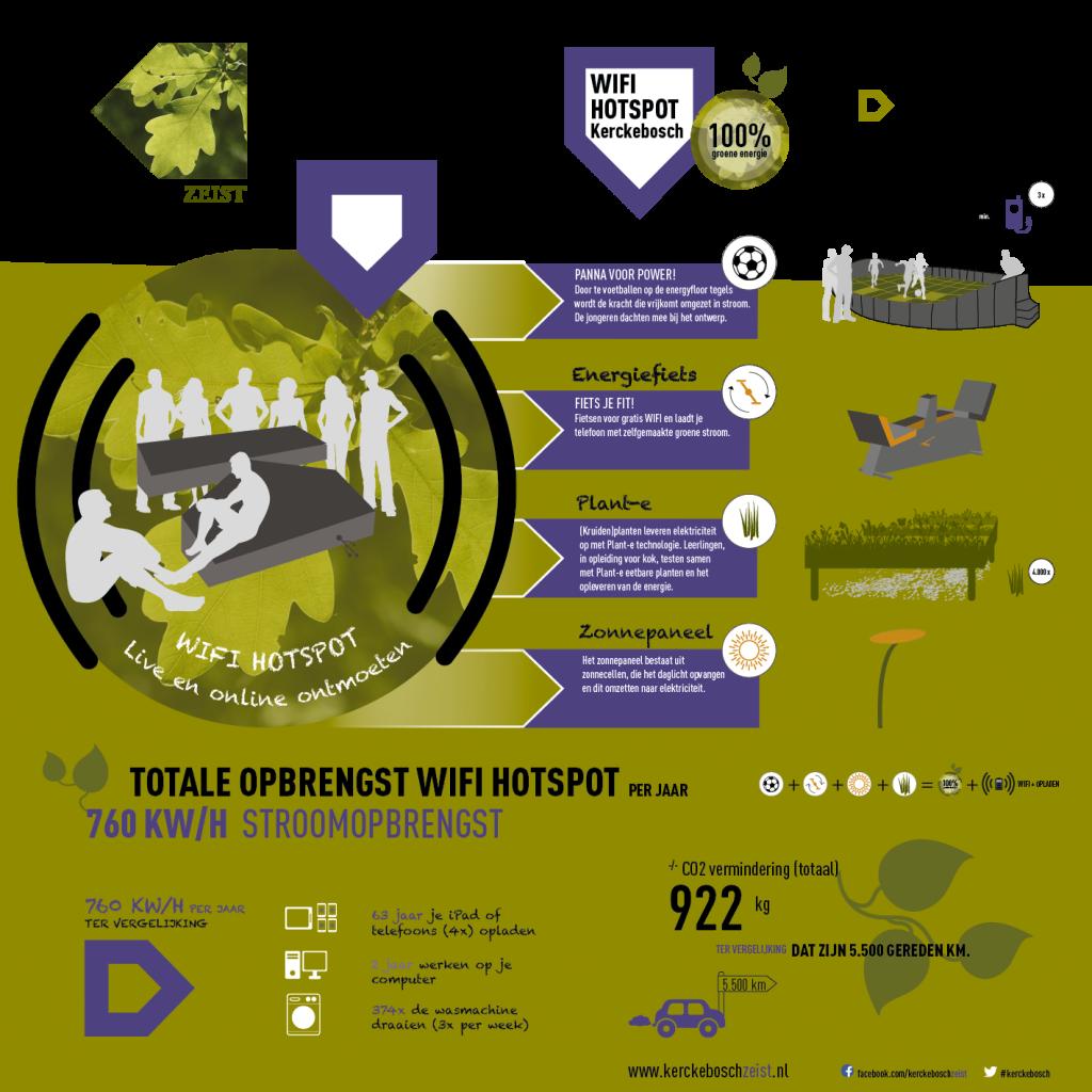 vormgeving infographic